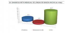 Gráfico crecimiento líneas ADSL en diciembre