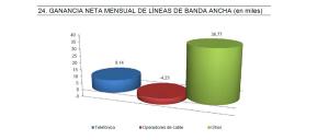 Gráfico de nuevas altas de ADSL en diciembre