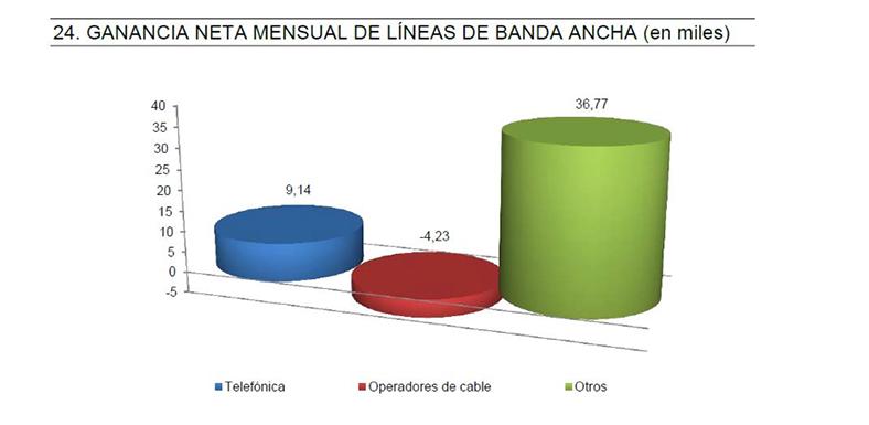 Los OMV lideraron la captación de clientes en líneas de móvil y ADSL en 2013