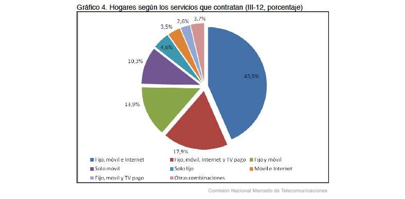 Las ofertas convergentes bajan el gasto en telecomunicaciones de los hogares españoles