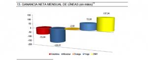 Gráfico de ganancia de líneas móviles