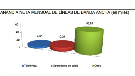 Más de la mitad de las nuevas líneas de banda ancha en España es de Fibra Óptica