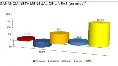 Los OMV, los grandes beneficiados de las 520.000 portabilidades de líneas móviles de julio